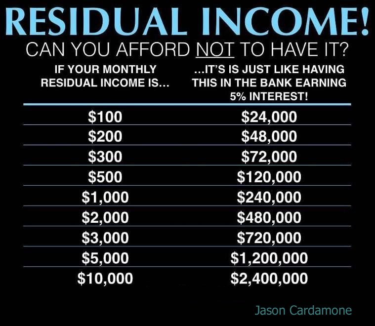 How I Went From $0, to Having 88% Of My Household Income Be Residual Income!